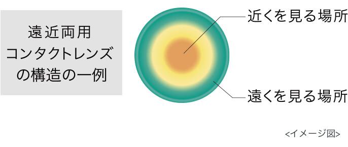 ワンデーアキュビューモイストマルチフォーカルの構造