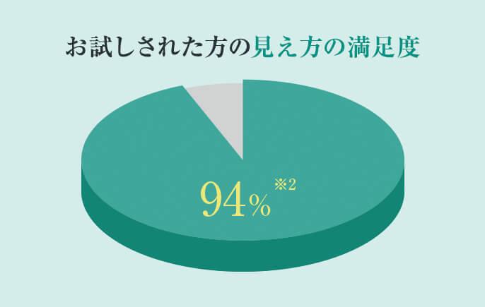 ワンデーアキュビューモイストマルチフォーカルに94%の人が満足