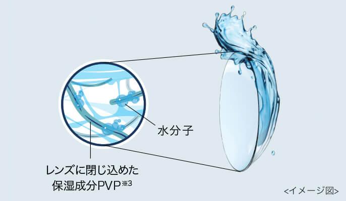 ワンデーアキュビューモイストマルチフォーカルの保湿構造
